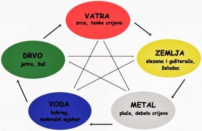 teorija 5 elemenata